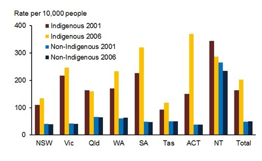 aboriginal social issues in australia